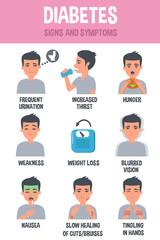 Simptome diabet