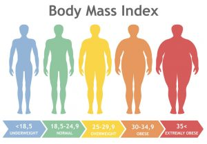 cea mai bună pierdere în greutate pentru obezitatea morbidă
