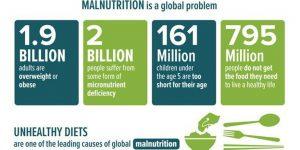 malnutritia la nivel global